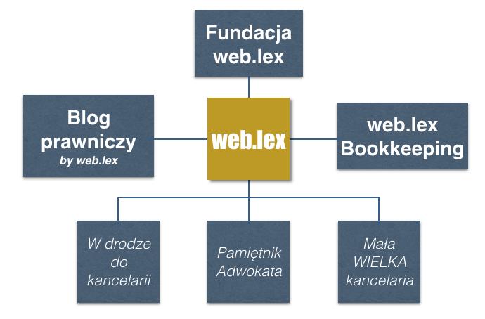 Struktura grupy web-lex